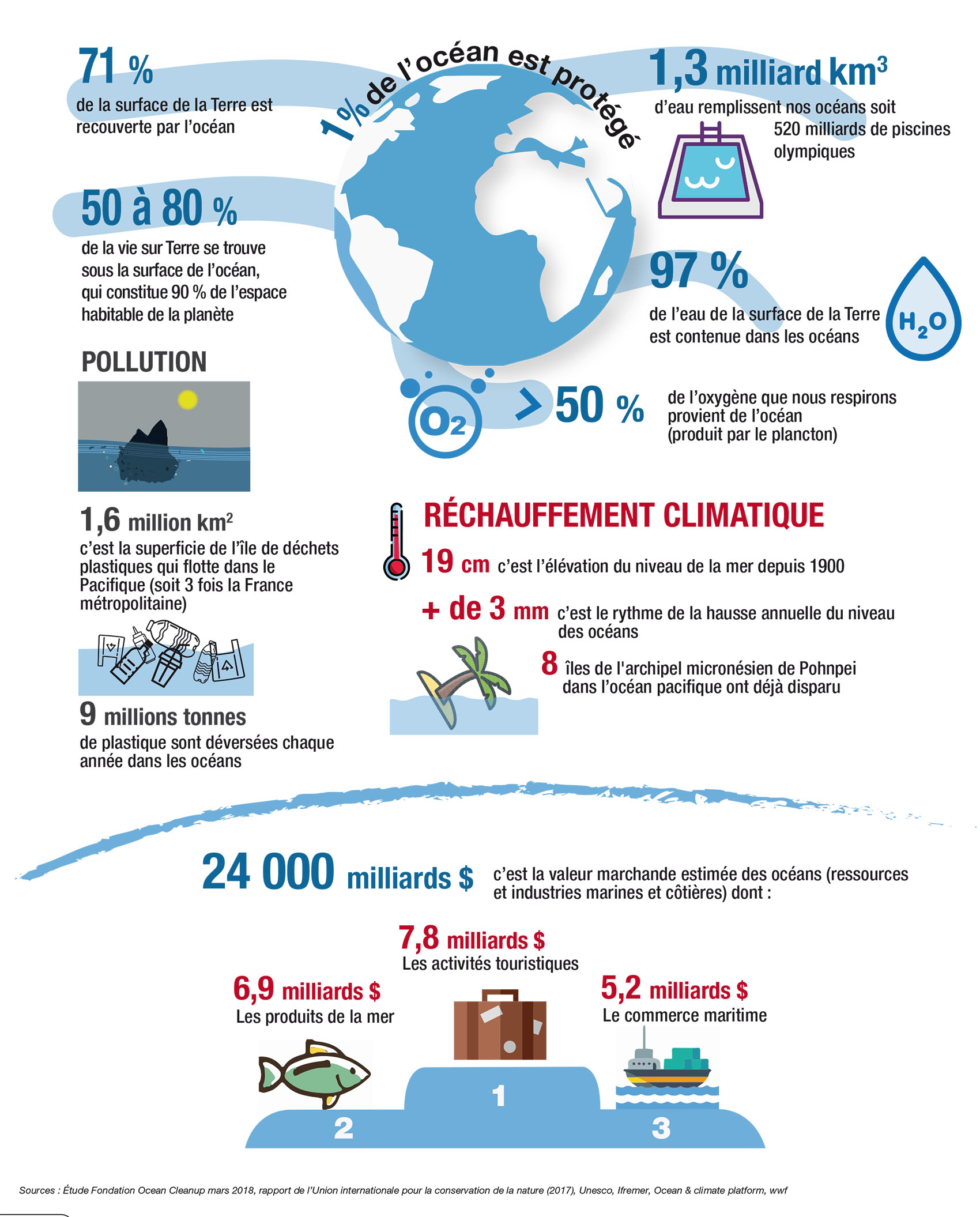 Infographie océan