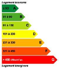 Etiquette Consommation énergétique des bâtiments