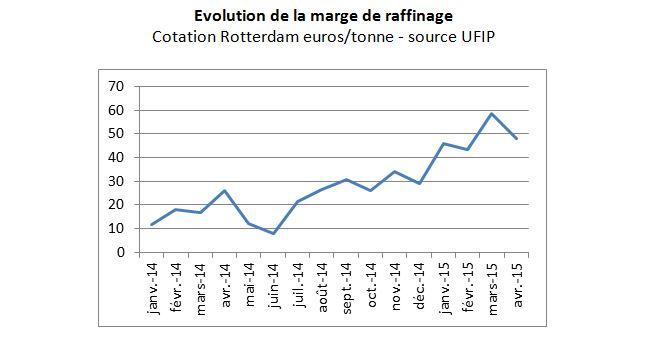 marge-raffinage-2015