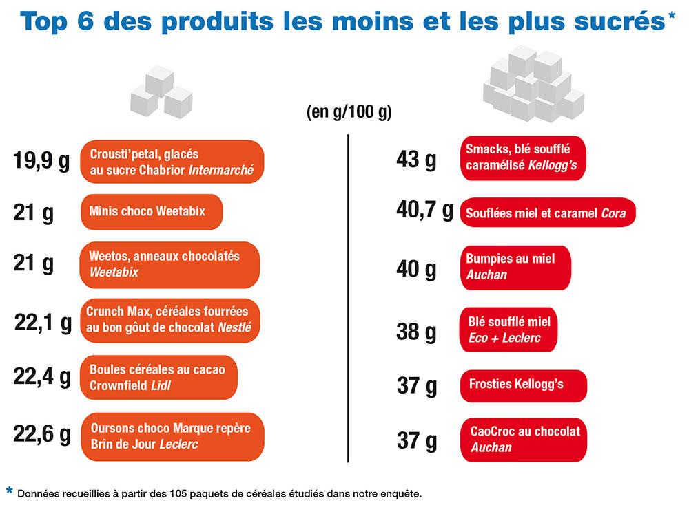Infographie Top__6_des_produits_sucrés_9_oct