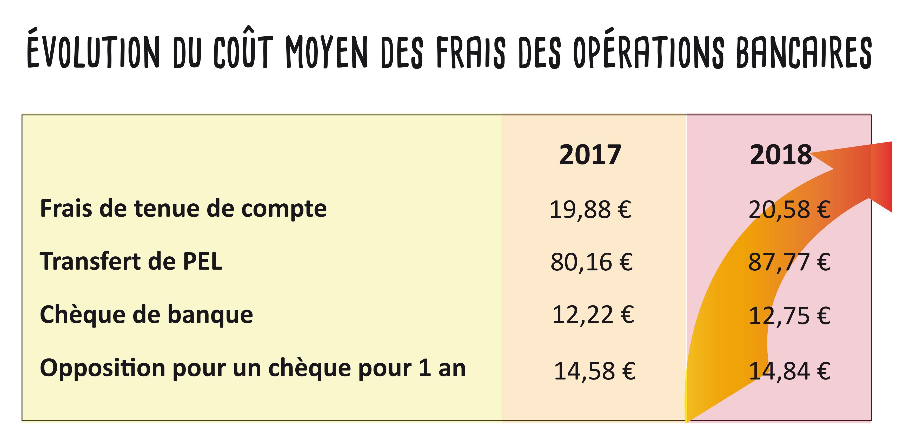 Evolution coût_moyen_frais_bancaires