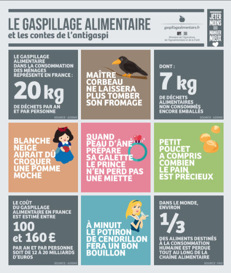 Infographie gaspillage alimentaire 2016