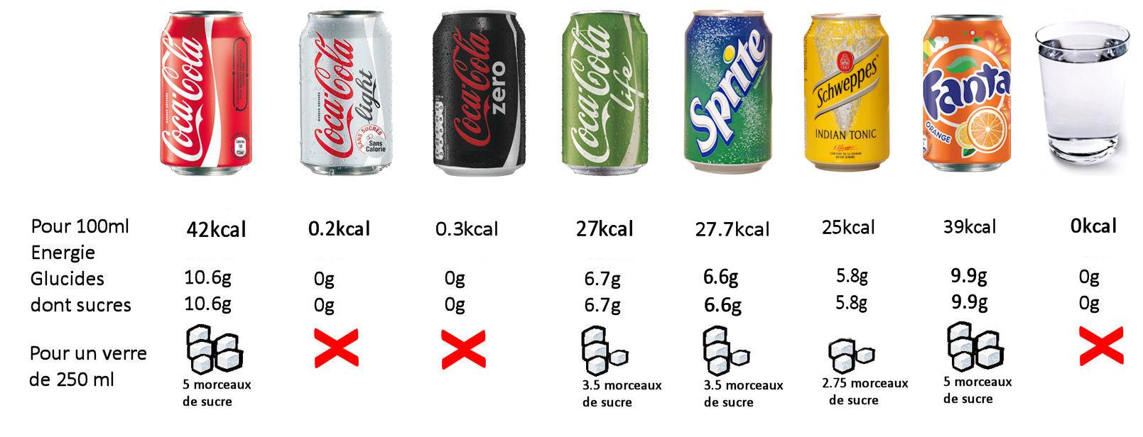 Infographie sur les boissons