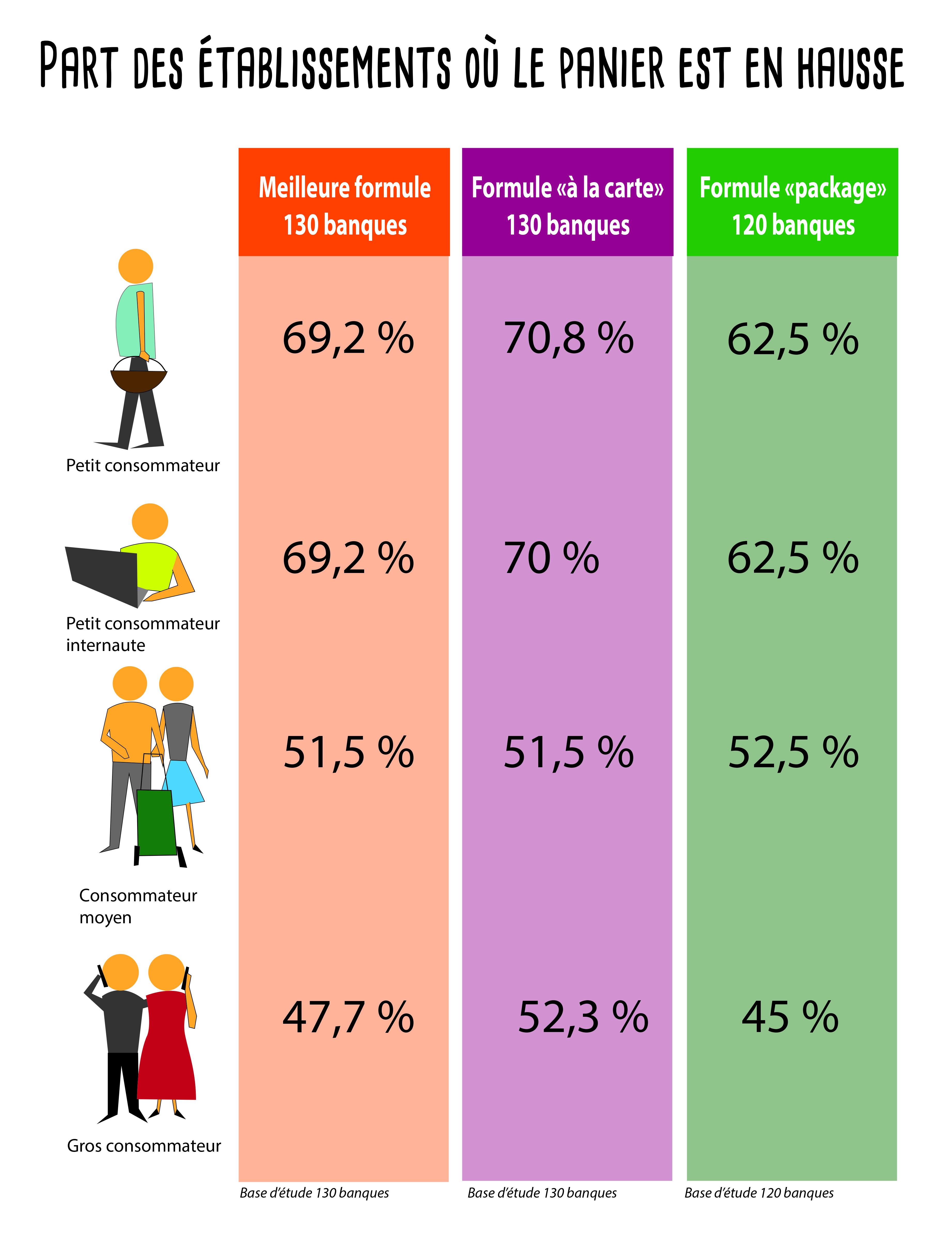 Infographie meilleure_formule