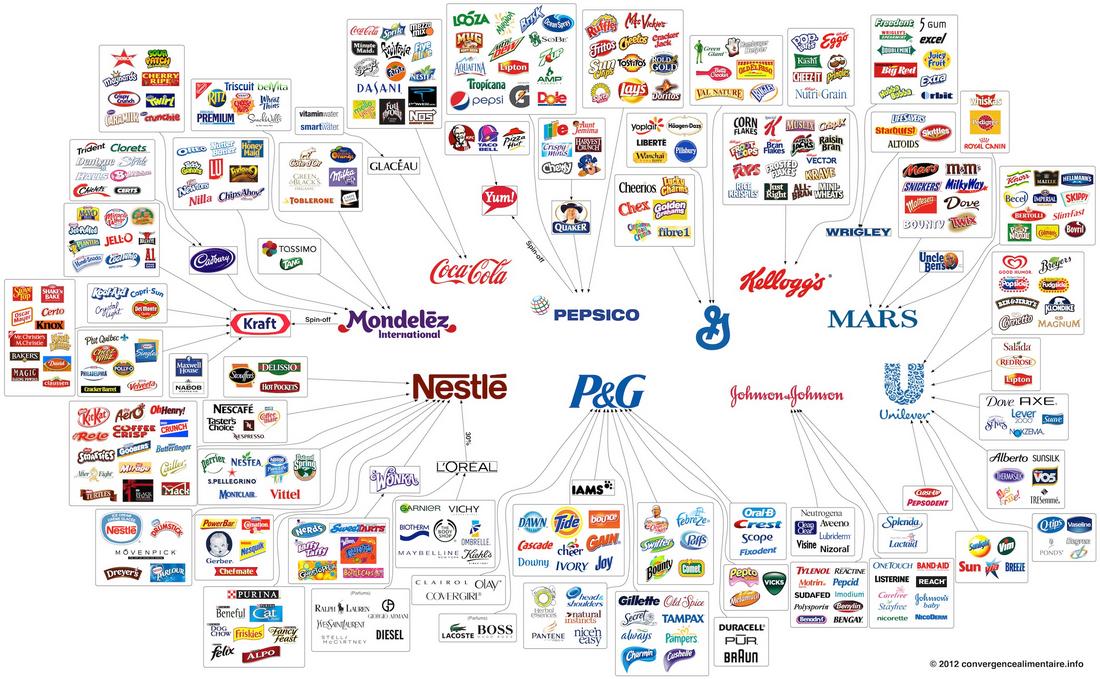 Mondialisation alimentaire