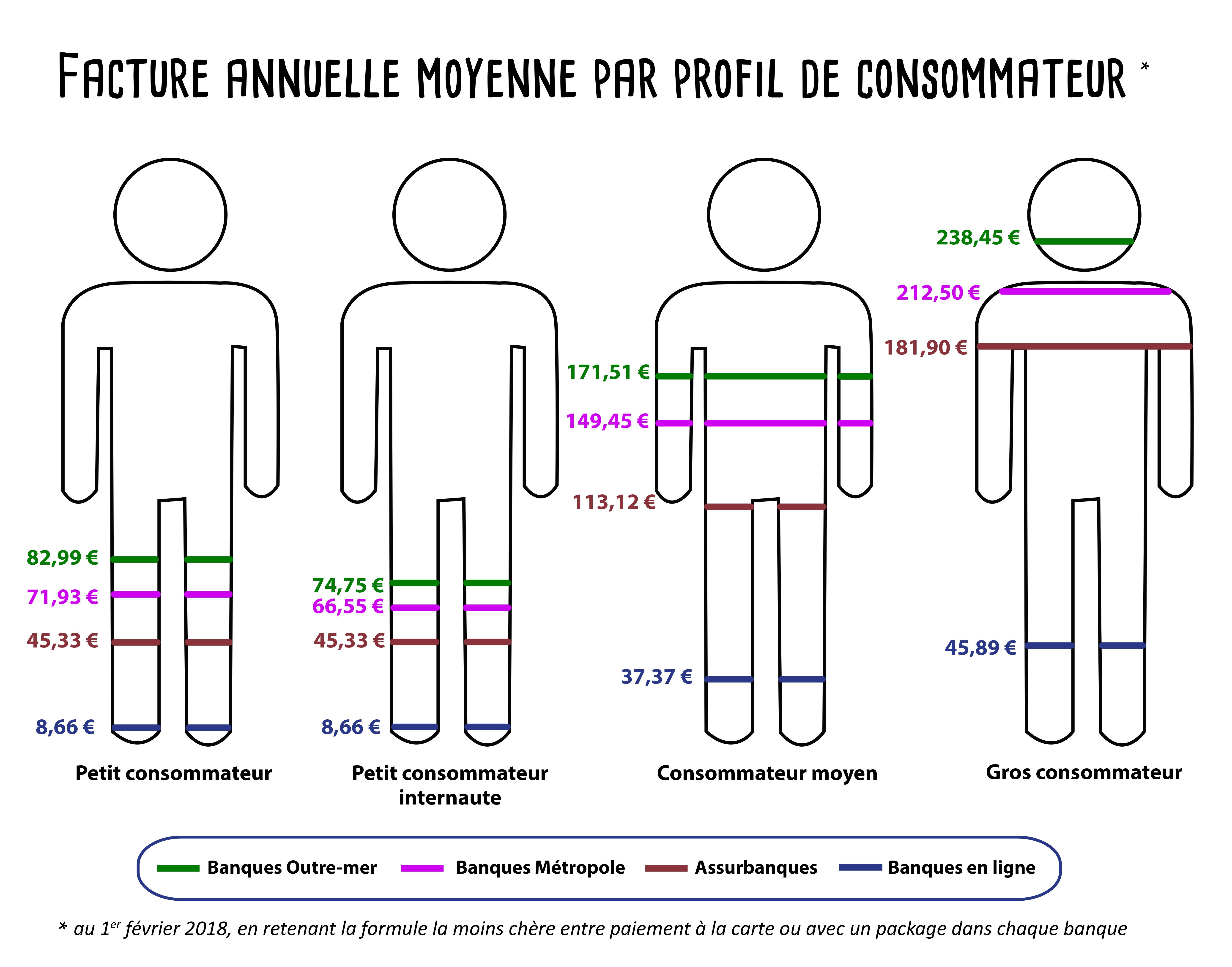 Schéma Banques_consommateurs