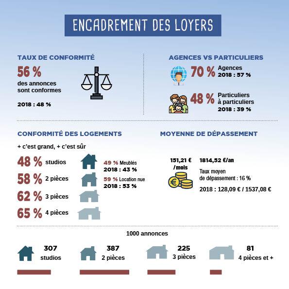 Schéma encadrement_des_loyers
