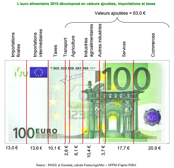 euro alimentaire 2015