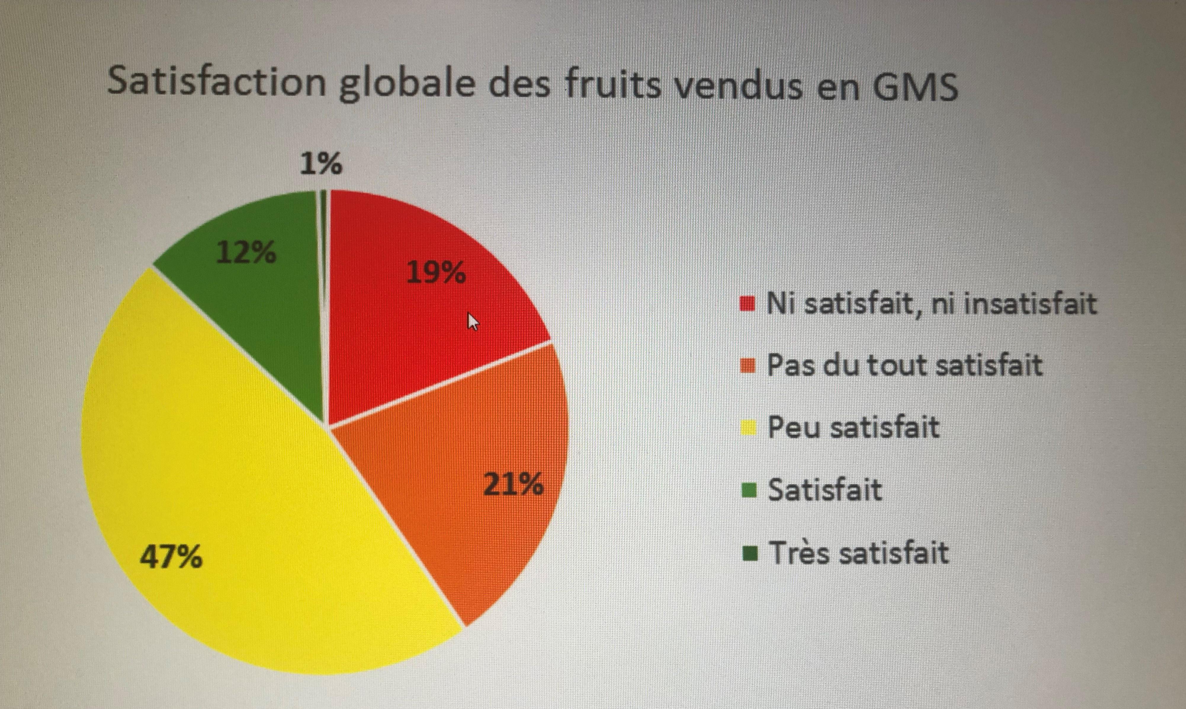 fruit abricot_fraise_enquete_gout_prix_supermarche_clcv_edited