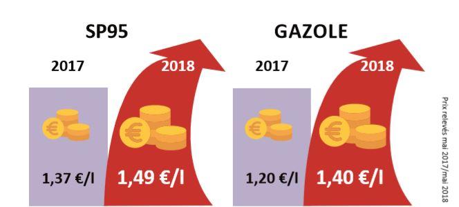 infographie prix_carburant_taxe_essence_gazole_super95_CLCV__