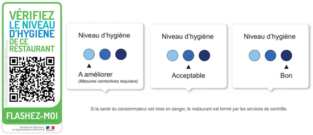 note hygiène restaurants