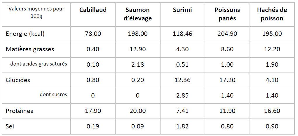 tableau comparatif surimi panes poisson