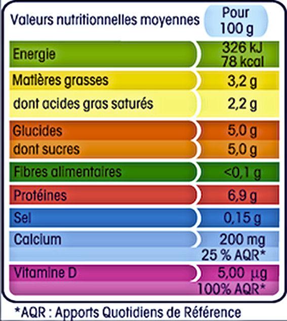 Tableau nutritionnel INCO detaille
