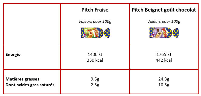tableau nutritionnel PITCH
