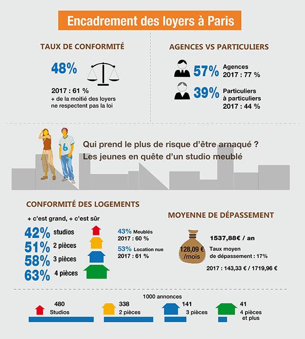 Encadrement loyer_Paris_Logement_loi_location_enquete_CLCV