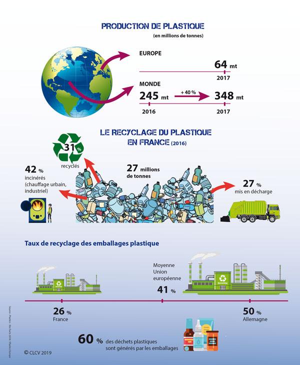 Infographie-plastic