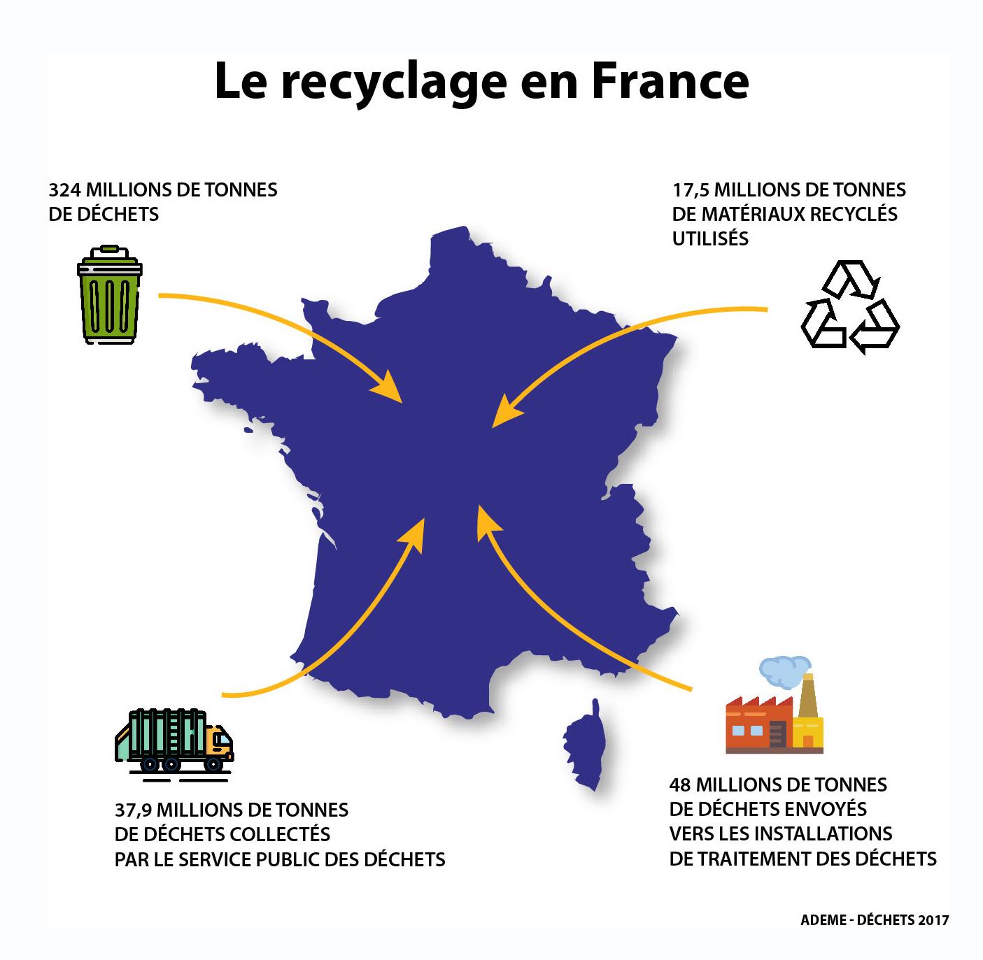 recyclage dechet_environnement_clcv