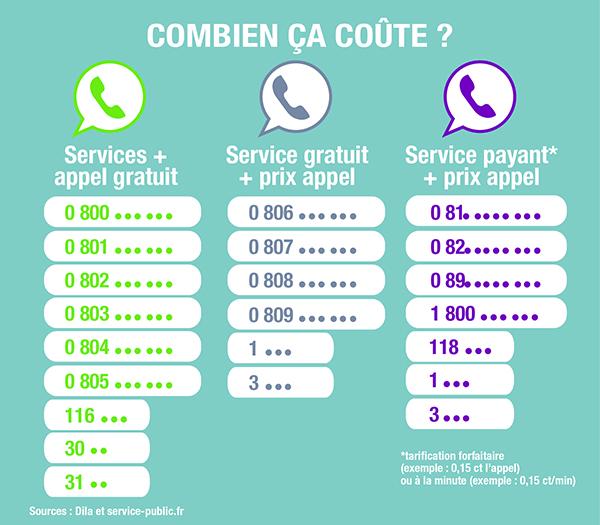 Infographie numéros_surtaxés